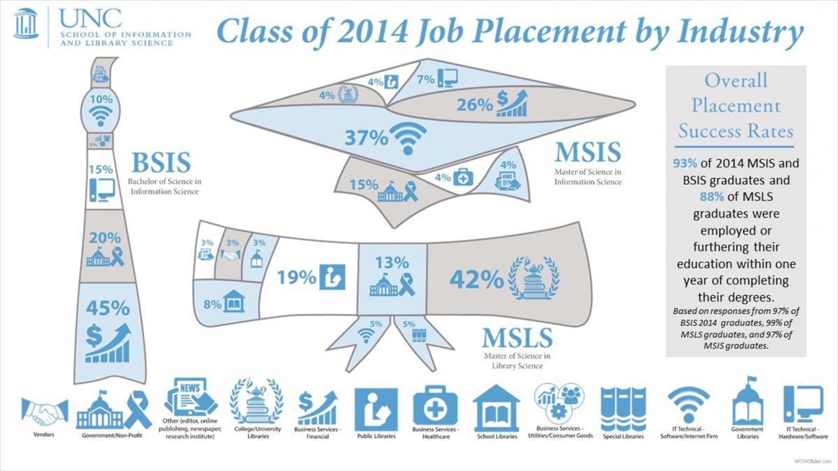 SILS placements 2014